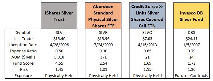 , Рыночные тенденции: золото и серебро